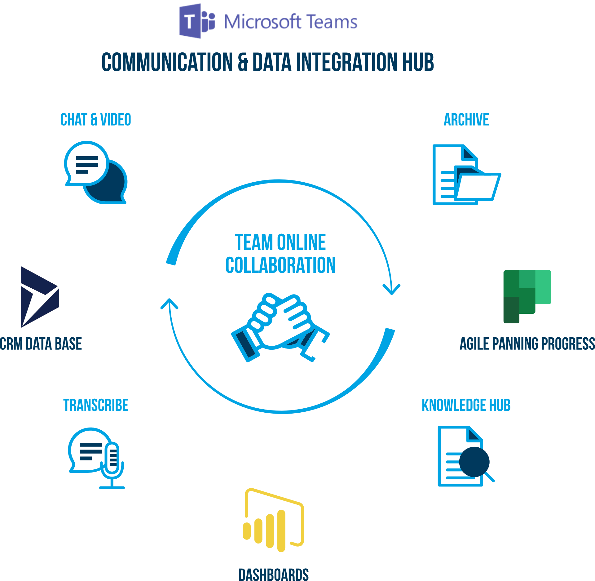 Shift Consulting_communication & data integration hub